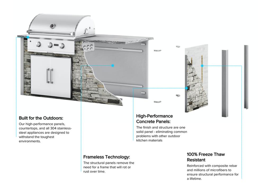 RTA Outdoor Kitchen Material Details