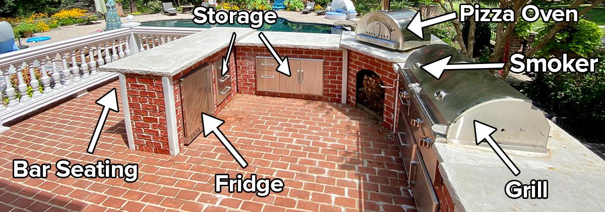 Diagram of U-Shape Kitchen Appliance Combinations