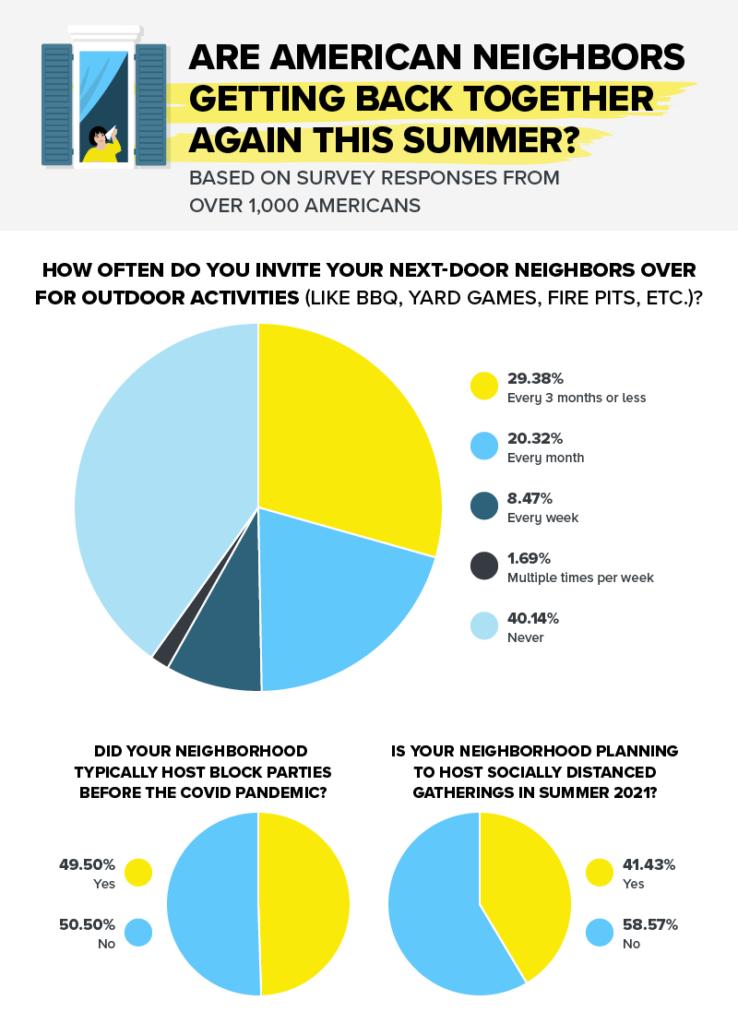 Pie graphs showing how often neighborhood drama happens